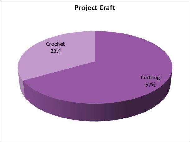 2015projectcraft