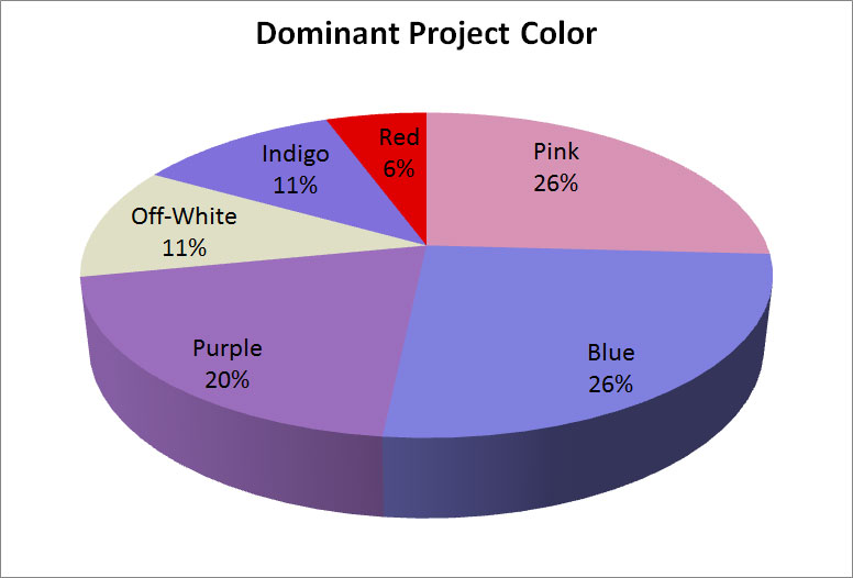 Pie chart of dominant project colors.
