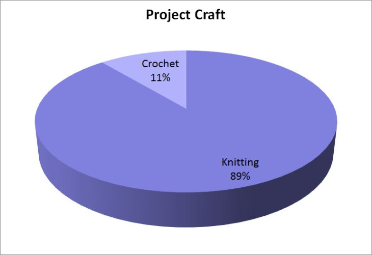 Pie chart of project craft