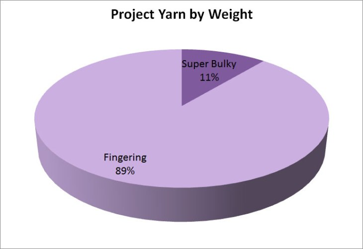 Pie chart of project yarn by weight