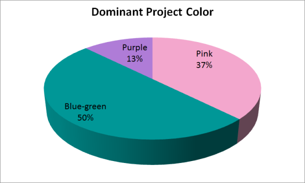 Pie chart of projects by color.