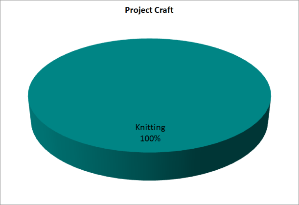 Pie chart of projects by craft.