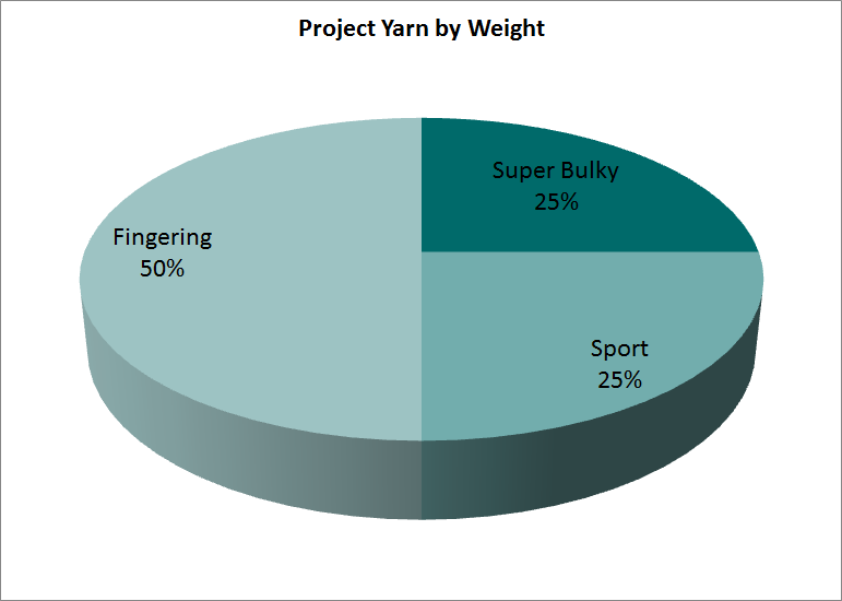 Pie chart of project yarn by weight.
