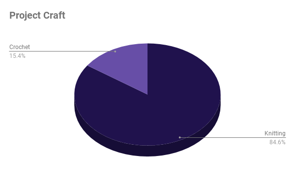 Pie chart. Knitting: 84.6%, crochet: 15.4%.