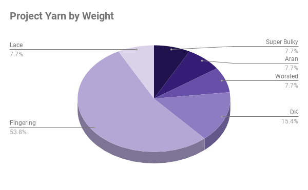 Pie chart of yarn weight percentages in my 2018 projects.